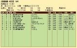 第28S:07月4週 函館記念 成績