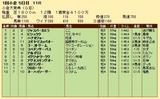 第25S:02月1週 小倉大賞典 成績