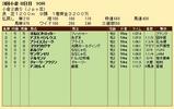 第33S:09月2週 小倉2歳S 成績