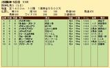 第23S:04月2週 阪神牝馬S 成績