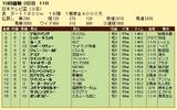 第10S:09月3週 日本テレビ盃 成績