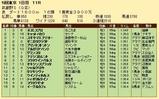 第35S:11月2週 武蔵野S 成績
