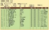 第30S:02月4週 クイーンカップ 成績