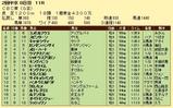 第17S:06月3週 CBC賞 成績