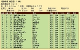 第31S:03月5週 高松宮記念 成績