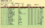 第31S:05月3週 ヴィクトリアマイル 成績