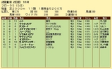 第18S:04月4週 フローラS 成績