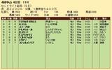 第27S:09月4週 オールカマー 成績