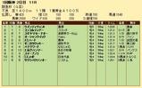 第33S:03月1週 阪急杯 成績