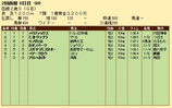 第20S:08月2週 函館2歳S 成績