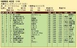第21S:05月1週 兵庫チャンピオンシップ 成績