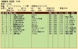 第29S:02月1週 根岸S 成績