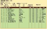 第33S:10月4週 菊花賞 成績