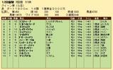 第22S:12月1週 クイーン賞 成績