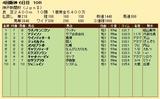 第32S:09月5週 神戸新聞杯 成績
