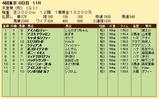 第28S:11月1週 天皇賞秋 成績