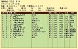 第17S:03月4週 フラワーカップ 成績