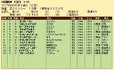 第29S:12月5週 ラジオNIKKEI杯2歳S 成績