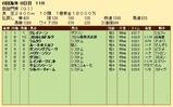 第26S:10月1週 凱旋門賞 成績