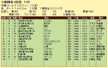 第17S:12月5週 兵庫ゴールドトロフィー 成績