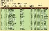 第24S:06月1週 金鯱賞 成績