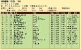 第29S:07月3週 マーキュリC 成績