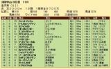 第29S:04月3週 皐月賞 成績