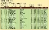 第27S:01月2週 シンザン記念 成績