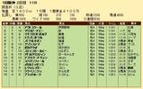 第24S:03月1週 阪急杯 成績