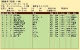 第21S:07月2週 ジャパンダートダービー 成績