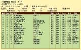 第17S:12月4週 名古屋グランプリ 成績