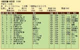 第21S:01月4週 平安S 成績