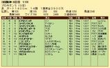 第28S:07月2週 プロキオンS 成績