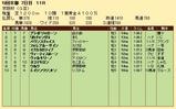 第28S:12月1週 京阪杯 成績