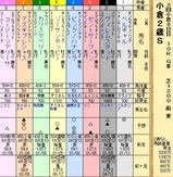 第25S:09月2週 小倉2歳S
