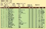 第32S:02月4週 クイーンC 成績