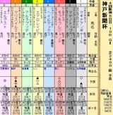 第34S:09月5週 神戸新聞杯
