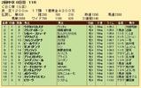 第24S:06月3週 CBC賞 成績