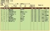 第17S:02月2週 佐賀記念 成績