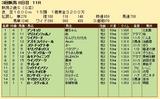 第25S:09月2週 新潟2歳S 成績