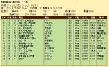 第23S:05月1週 兵庫チャンピオンシップ 成績