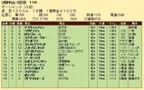 第32S:03月2週 オーシャンS 成績