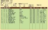 第32S:04月2週 東京スプリント 成績