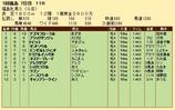 第32S:04月4週 福島牝馬S 成績