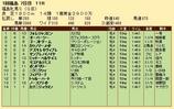 第25S:04月4週 福島牝馬S 成績
