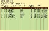 第19S:09月4週 セントライト記念 成績