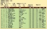 第25S:06月2週 安田記念 成績