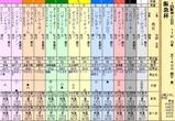 第18S:03月1週 阪急杯