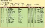 第19S:02月3週 きさらぎ賞 成績
