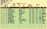 第18S:05月2週 京都新聞杯 成績